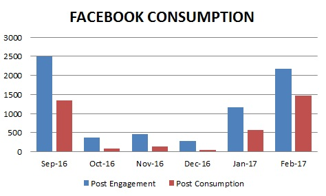 Singapore Facebook Engagement and Facebook Consumption Ads.