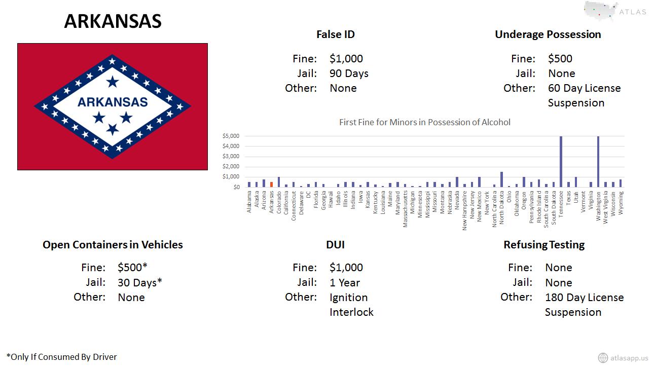 Arkansas Alcohol Fact Sheet.png