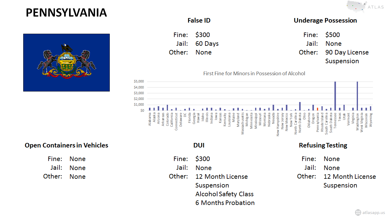 Pennsylvania Alcohol Fact Sheet.png