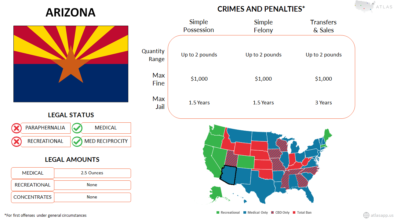 Arizona Marijuana Fact Sheet.png