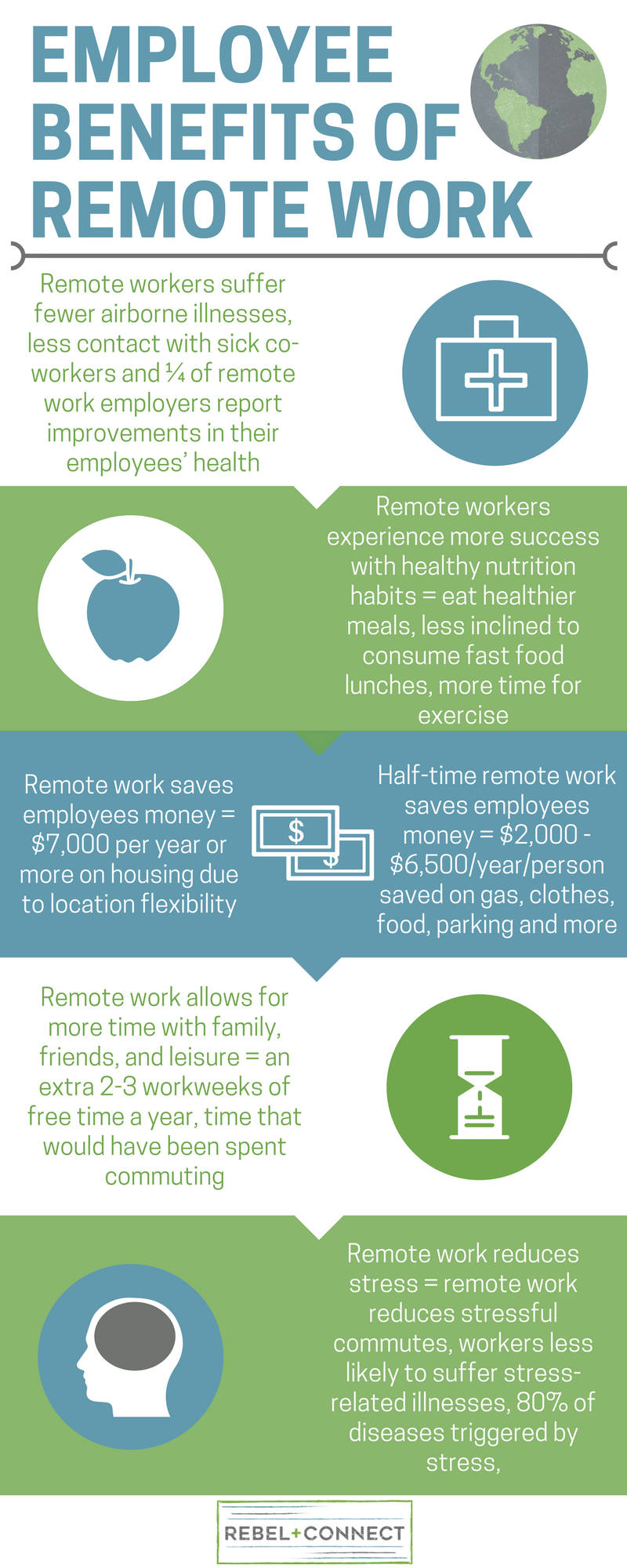 Employee Benefits of remote work include: less exposure to airborne illness or reduction in sick days, healthier eating habits, increased savings, increased work-life balance, and reductions in overall work related stress.