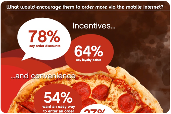 Mealtime Goes Mobile Infographic