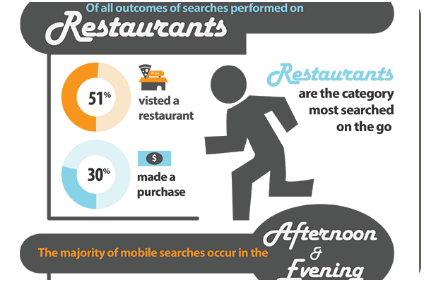 Mobile for Restaurants Infographic