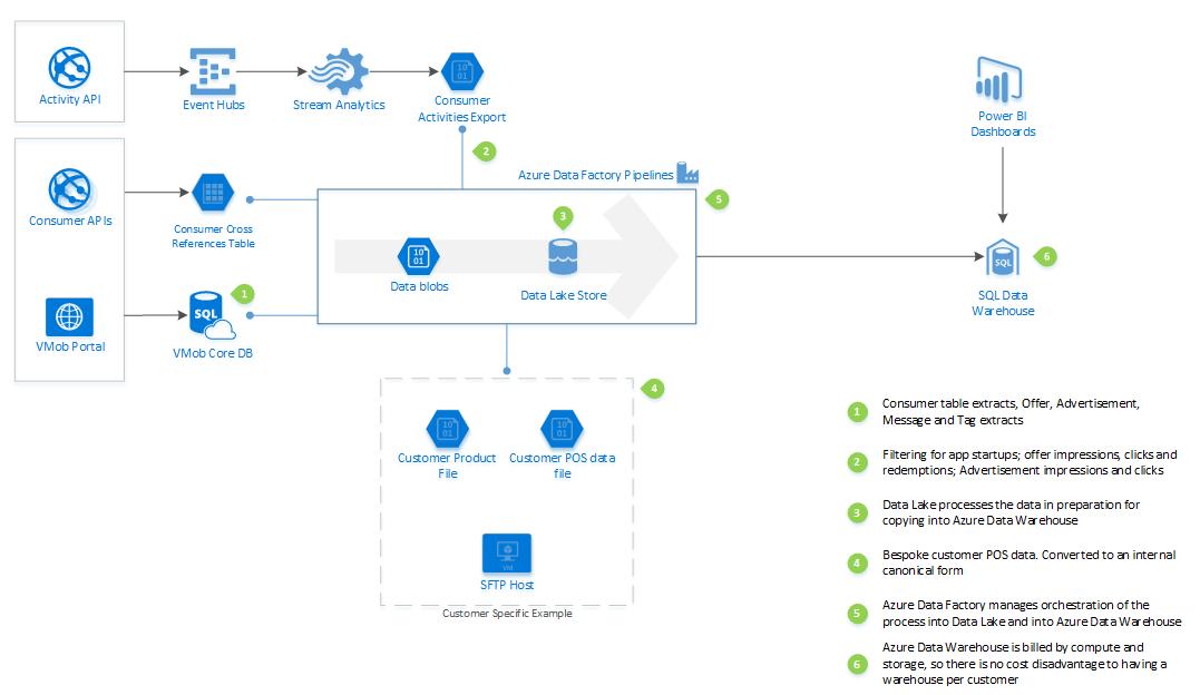 VMob data processing architecture