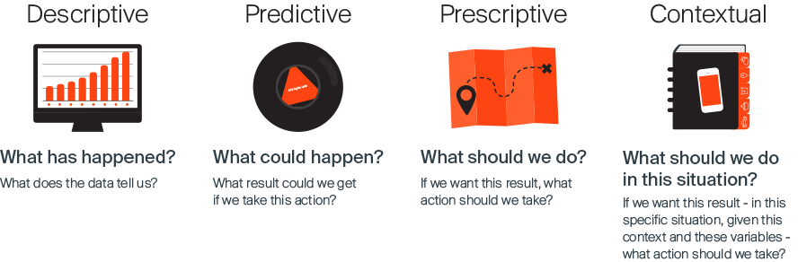 Descriptive, predictive, prescriptive, Contextual analytics