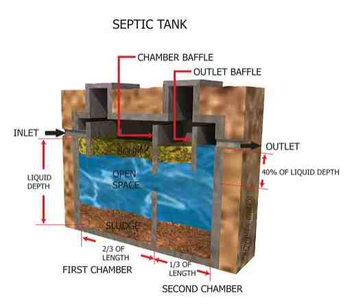 AG Home Inspections performs Septic Tank Inspections in Apex, Cary, Chapel Hill, Durham, Fuquay-Varina, Garner, Holly Springs, and Raleigh, NC