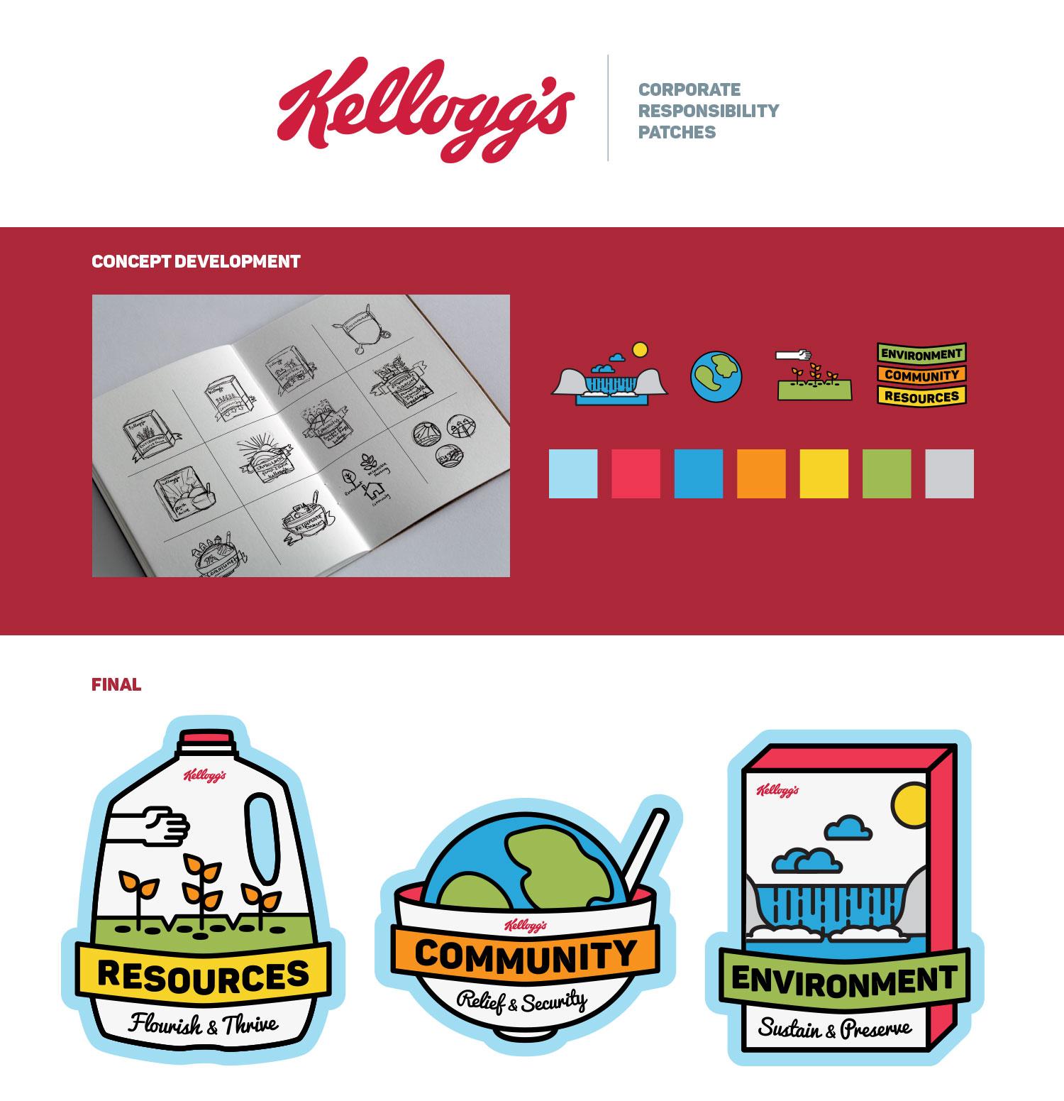 1_Kellogg_Company_concept_development.png
