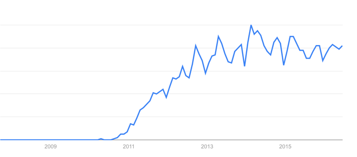 Interest over time in gamification – Google Search Trends