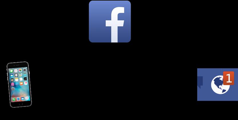 habit loop facebook.png