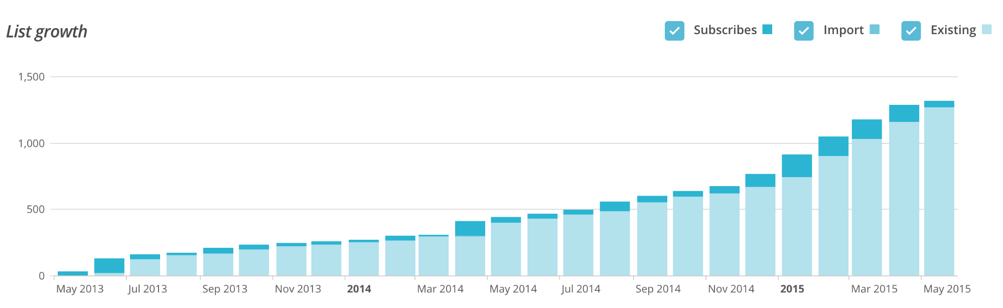 *Mail Chimp is incredible by the way… it provides brilliant statistics about your campaigns.