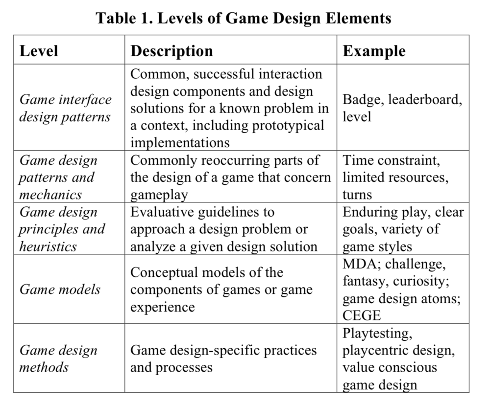 Deterding, S., Dixon, D., Khaled, R., & Nacke, L. (2011, September). From game design elements to gamefulness: defining gamification. In Proceedings of the 15th international academic MindTrek conference: Envisioning future media environments (pp. 9-15). ACM.