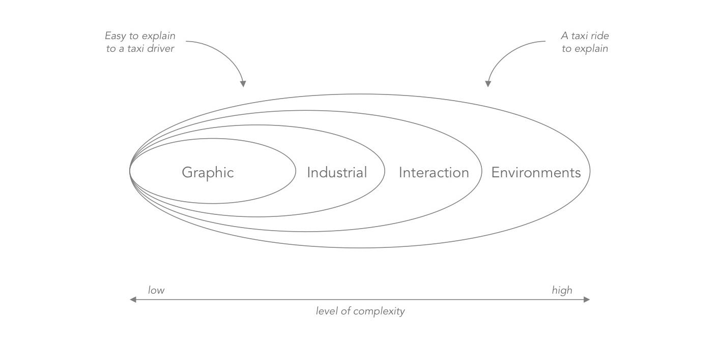 Richard Buchanan's  4 Orders of Design