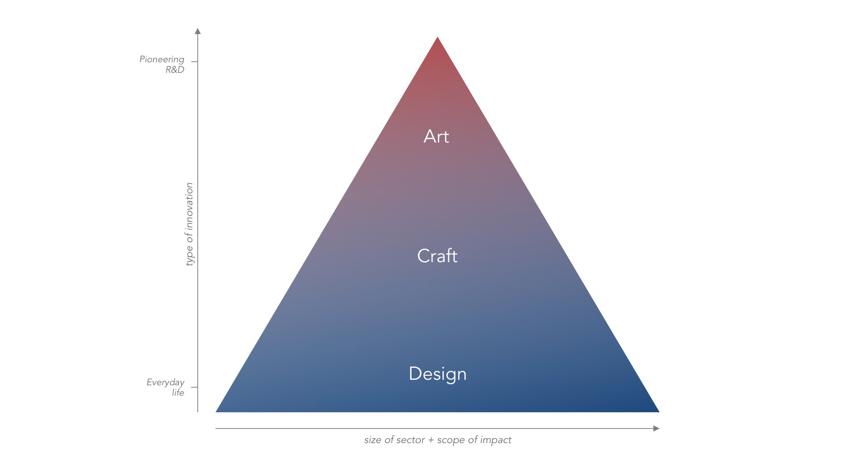 Art and design as different forms of innovation,  inspired by Simon Wardley