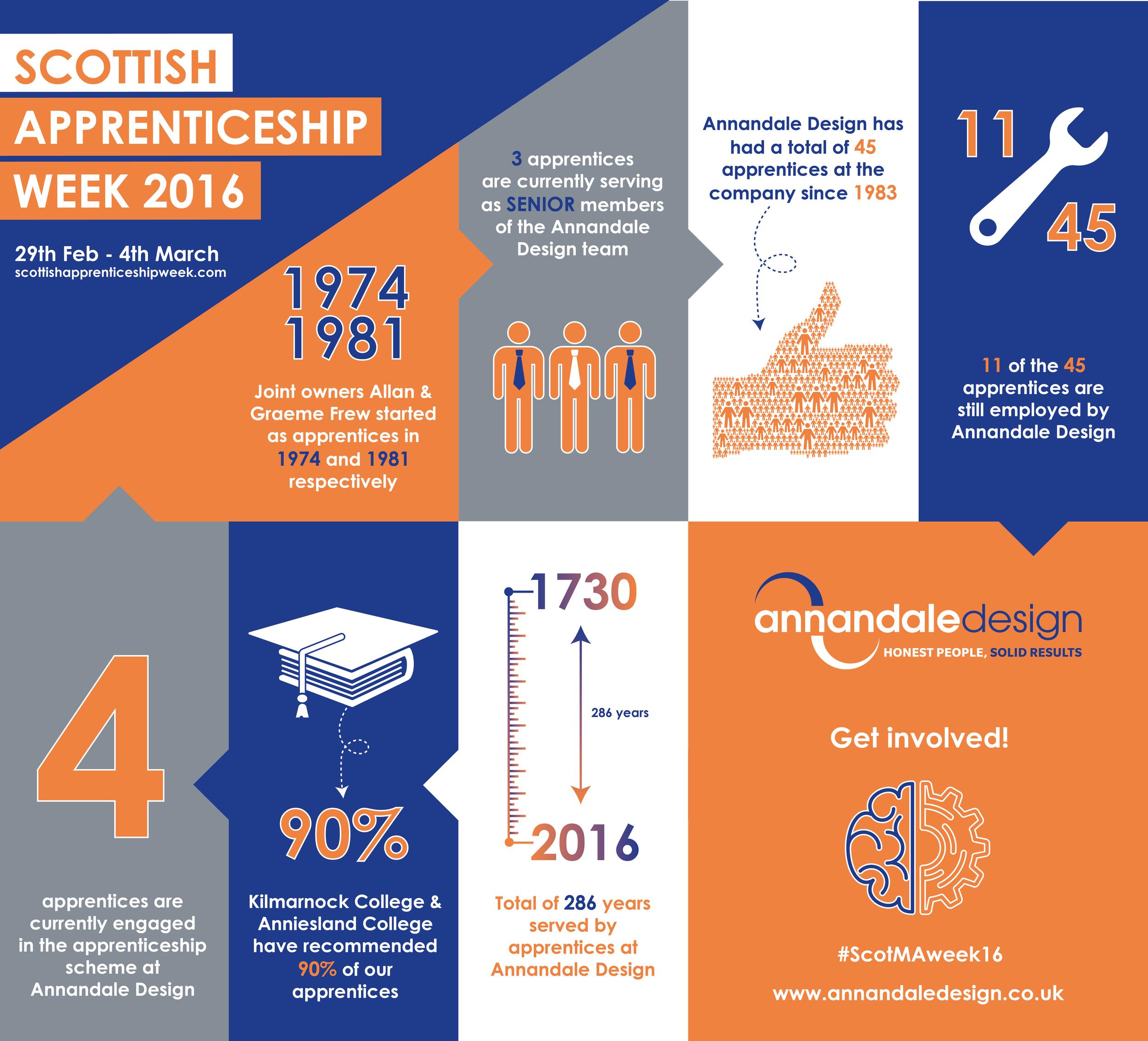 apprenticeweekinfographic