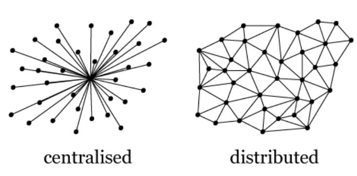 Centralized vs Distributed network.JPG