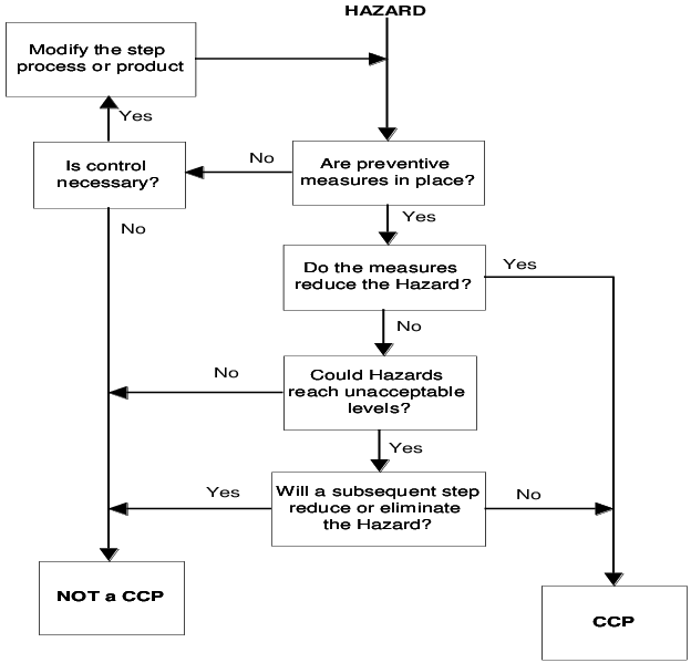 Figure-1-CCP-Process-Decision-Tree.png