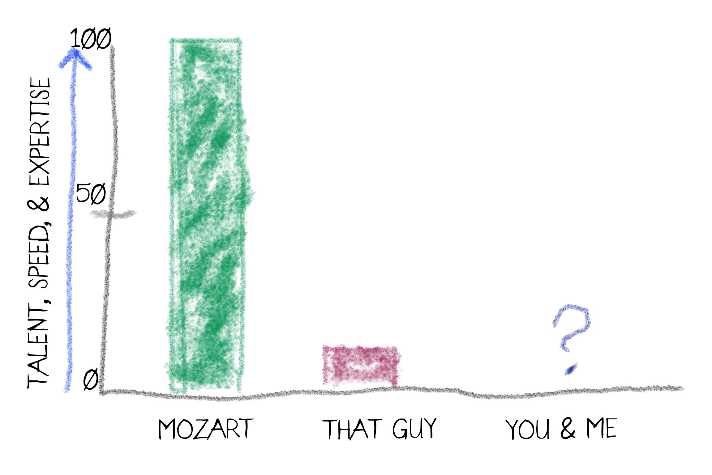 img mozart graph.jpg
