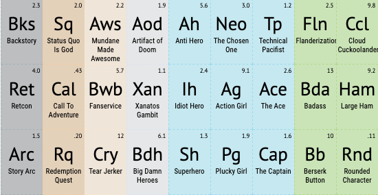 A bit of the Periodic Table of Storytelling