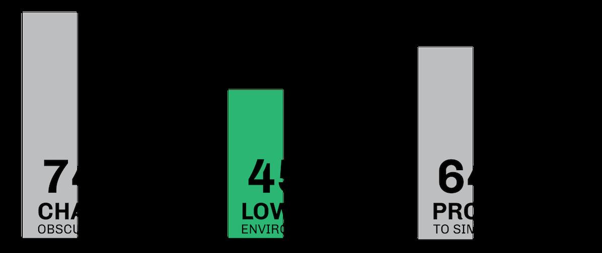 Brennan-Chiu_Industrial-Design_Clear-Climb_Percentage-Graphic_Problems.png