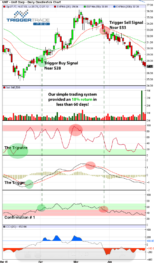 Trigger Trade Pro Review