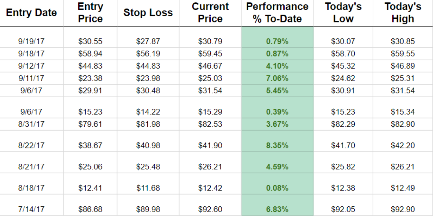 This is an example of of follow the moneys daily trading page. as of 9/20/2017 all the trades were in positive territory. Jerry will tell you the ticker, a good price entry, where to set your stop loss and what his target price is. follow the money is transparent with their current holdings.
