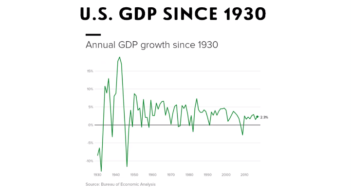 US GDP Since 1930.PNG