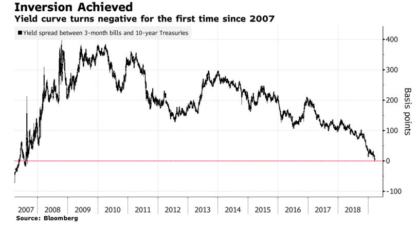 Inverted Yield Curve 2019.PNG