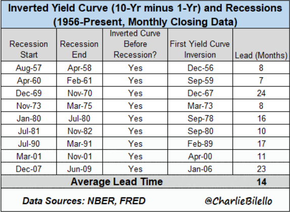 Tresury Yield vs Recession Time.PNG