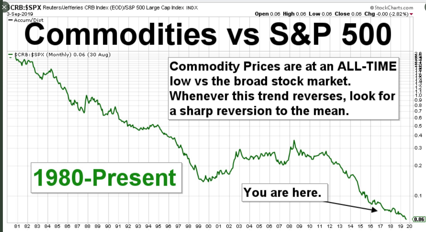 S&P vs commodities.PNG