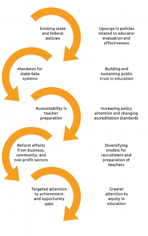 Network for Excellence in Teaching Dynamic and Shifting Context