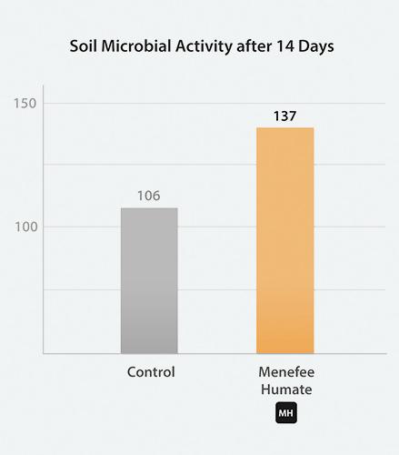 MicrobesGraph.jpg