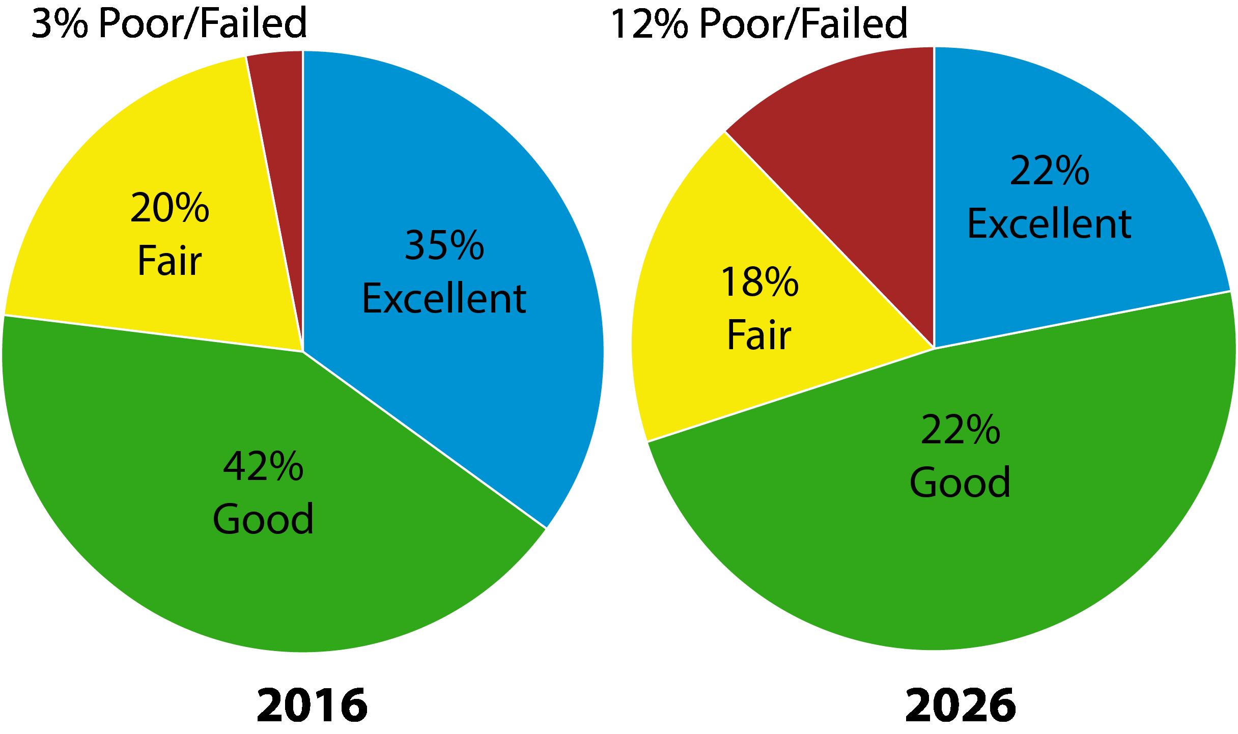 PCI pie graphs.png