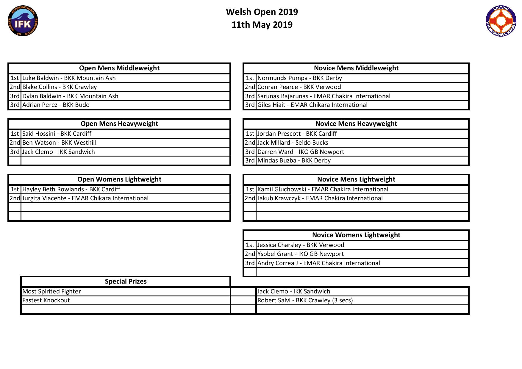 Results Page - Welsh Open 2019-page-001.jpg