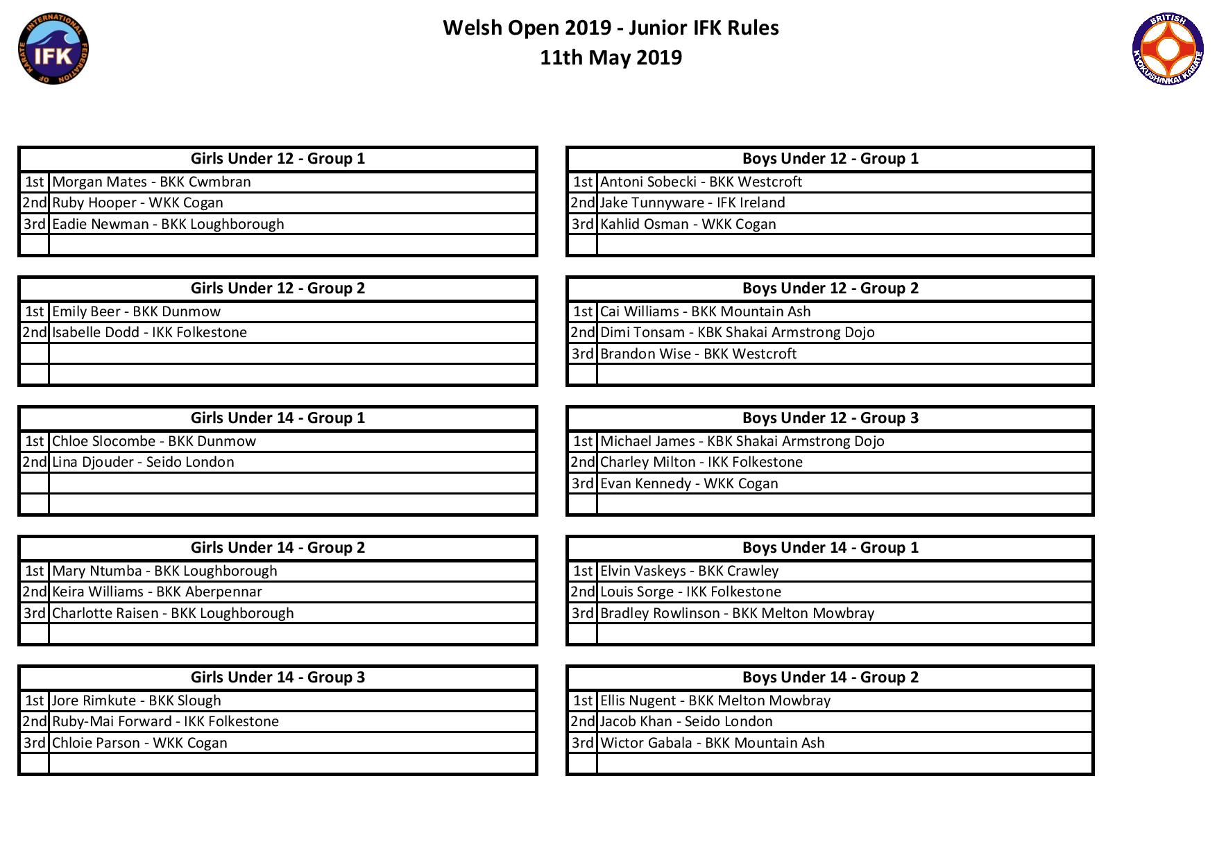 Results Page - Welsh Open 2019 - IFK Rules-page-001.jpg