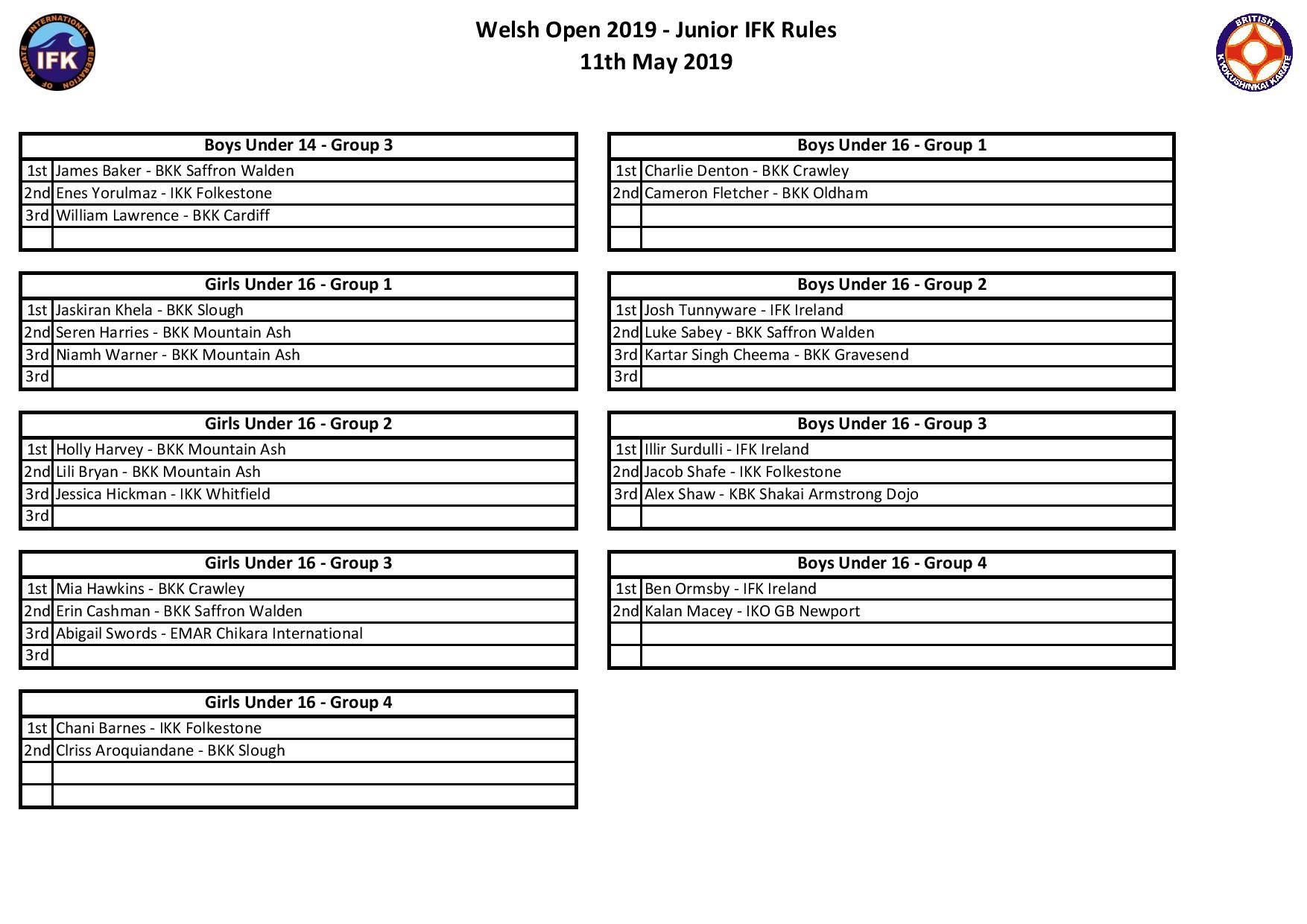Results Page - Welsh Open 2019 - IFK Rules-page-002.jpg
