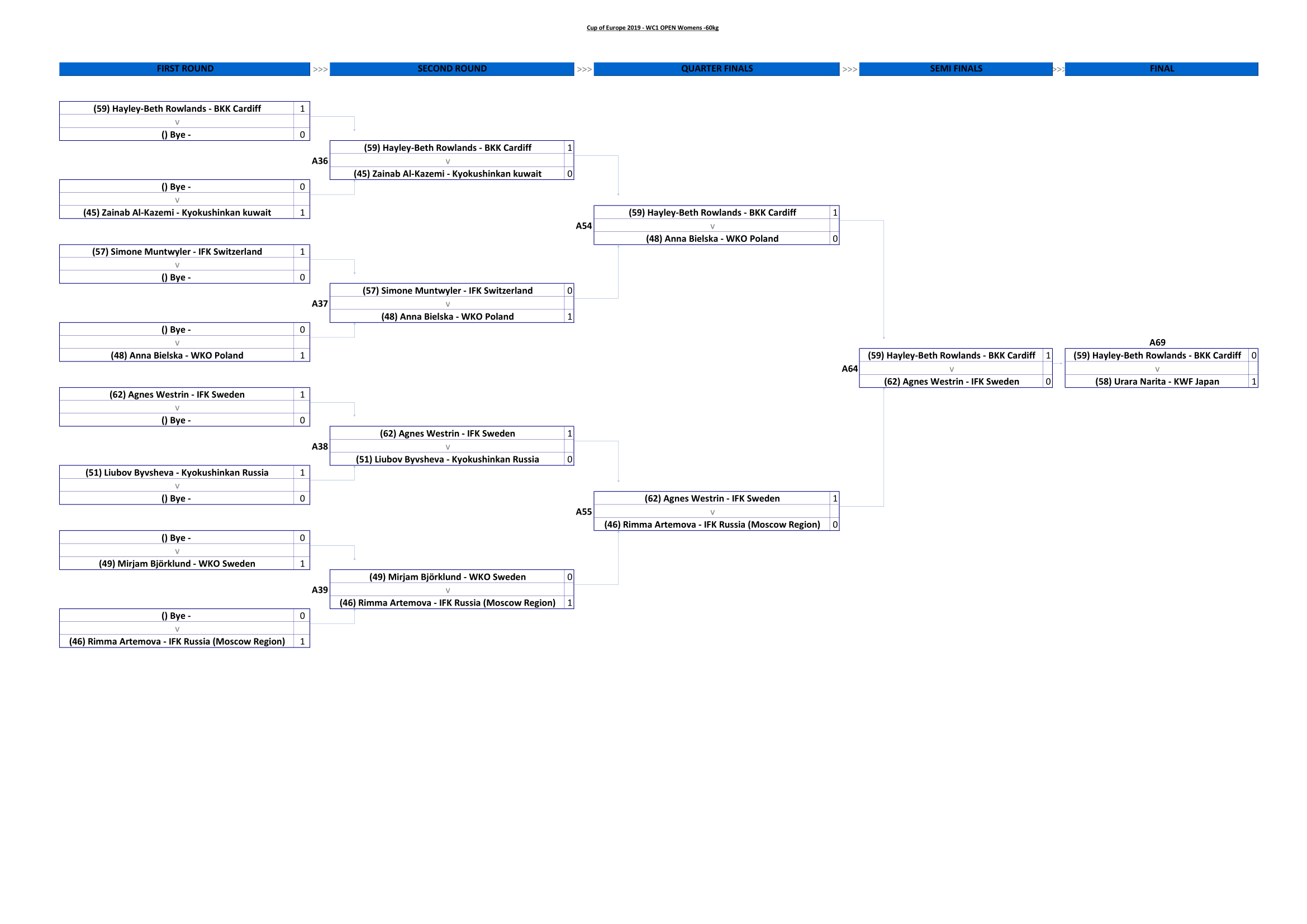 WC1 OPEN Womens -60kg-1.png