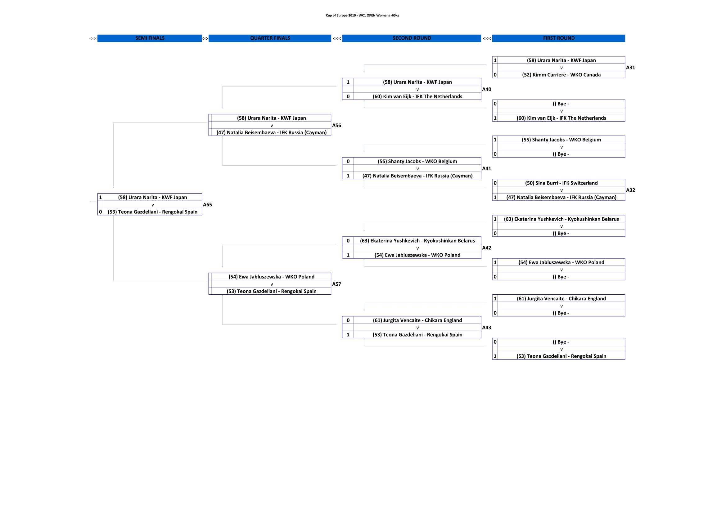 WC1 OPEN Womens -60kg-2.png