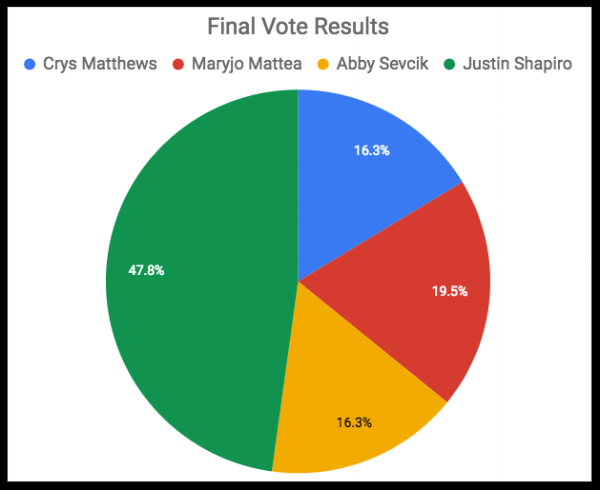 930 Vote Results.png