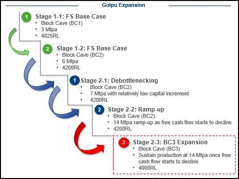Key decision points for staged development from Stage One to Stage Two