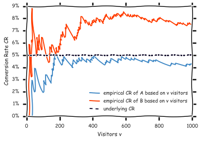 A simulation of an A/B test with 1000 visitors per variation. Although both variations' actual CR is 5%, the resulting empirical conversion rates (4.3% for A, 7.6% for B) suggest that variation B is significantly better.