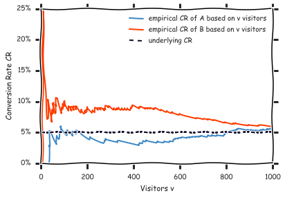 Simulation of an A/B test with identical CR of 5% for both variations. After 1000 visitors per variation, the empirical conversion rates differ only slightly (5.7% vs. 5.9%). If we would have stopped the test after 490 visitors due to the current performance, we would have observed a significant difference (3.5% vs. 9.0%). Stopping in the moment when you see a significant performance difference violates the assumptions of a classical A/B test.