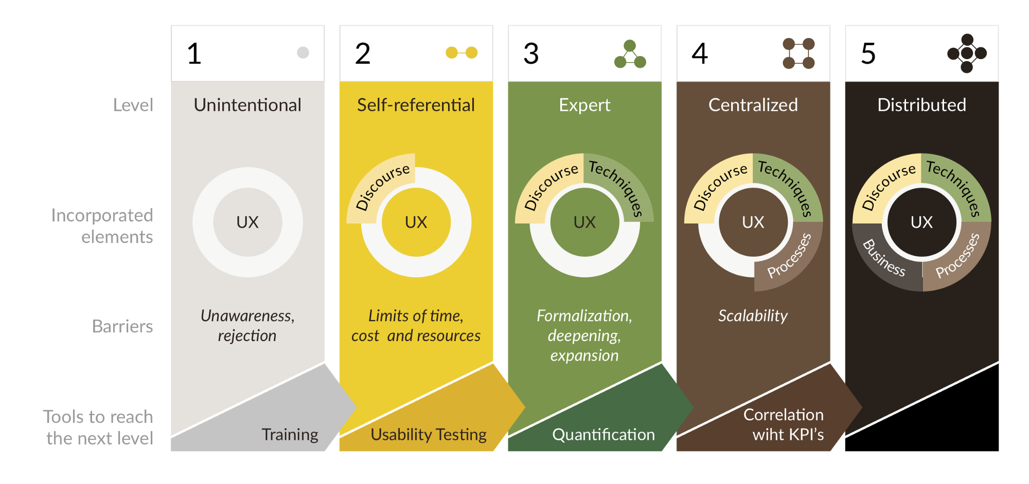 UX maturity model  by KEIKENDO