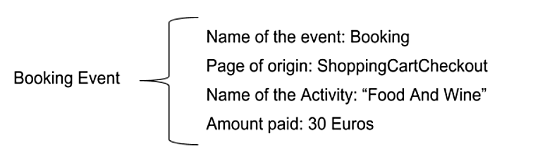 Figure 1. An example of an event that is sent when a booking has been made, with four attributes inside.