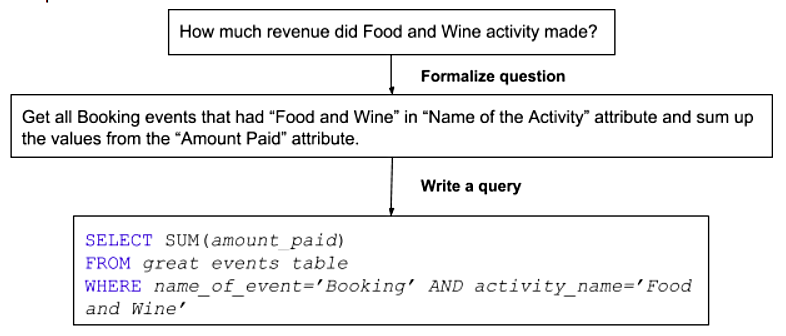 Figure 1. A process of writing a simple SQL query to solve a particular business-related question.