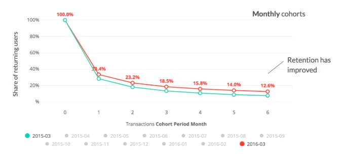 retention_curve_compared