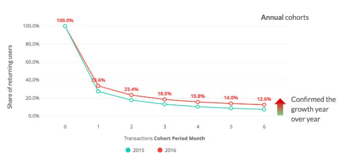 retention_curve_growth