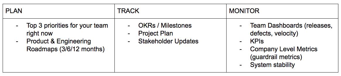 Plan/Track/Monitor framework