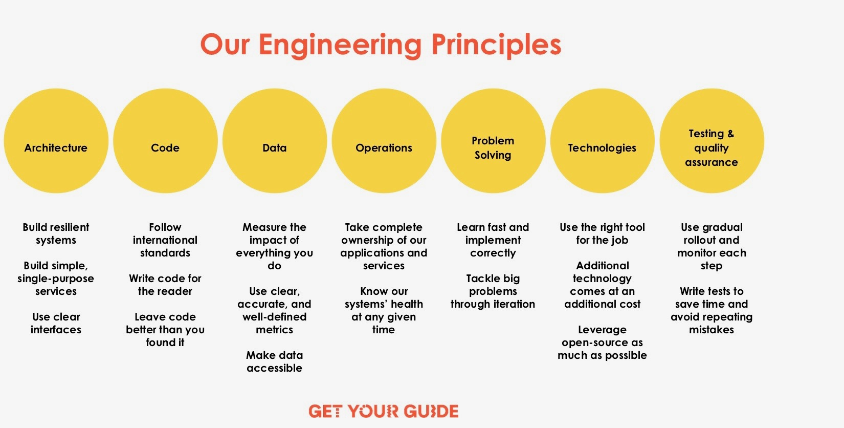 Our Engineering Principles