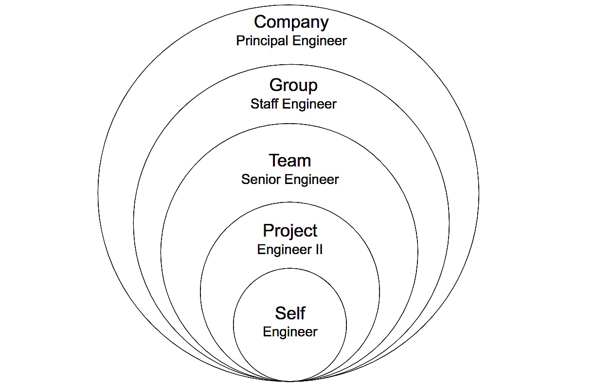 Growth sphere for Individual Contributors