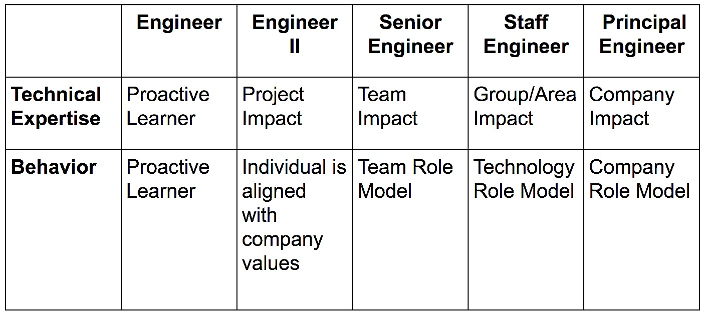 Technical expertise and behaviors of Individual Contributors